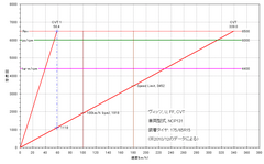 3rd-vits_ncp131_cvt_gear-ratio.PNG
