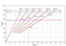 2nd-fit-rs_6mt_gear-ratio_kai-3.PNG