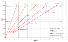 3rd-march-12sr_gear-ratio.PNG